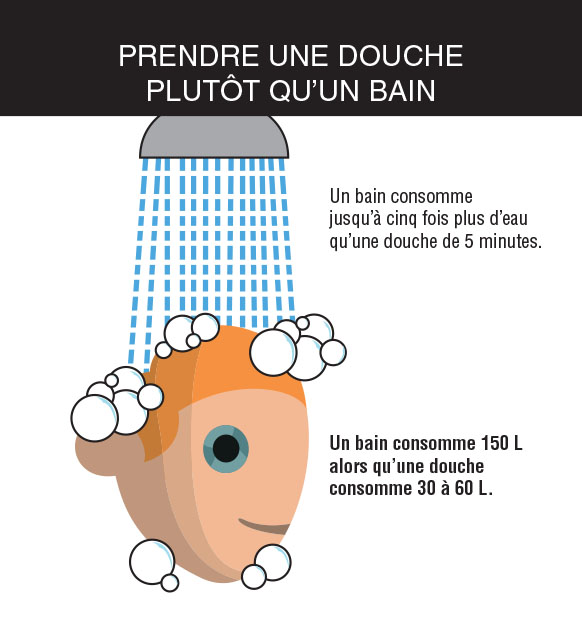 gestes_ecocitoyens_prendre_une_douche_plutot_quun_bain.jpg