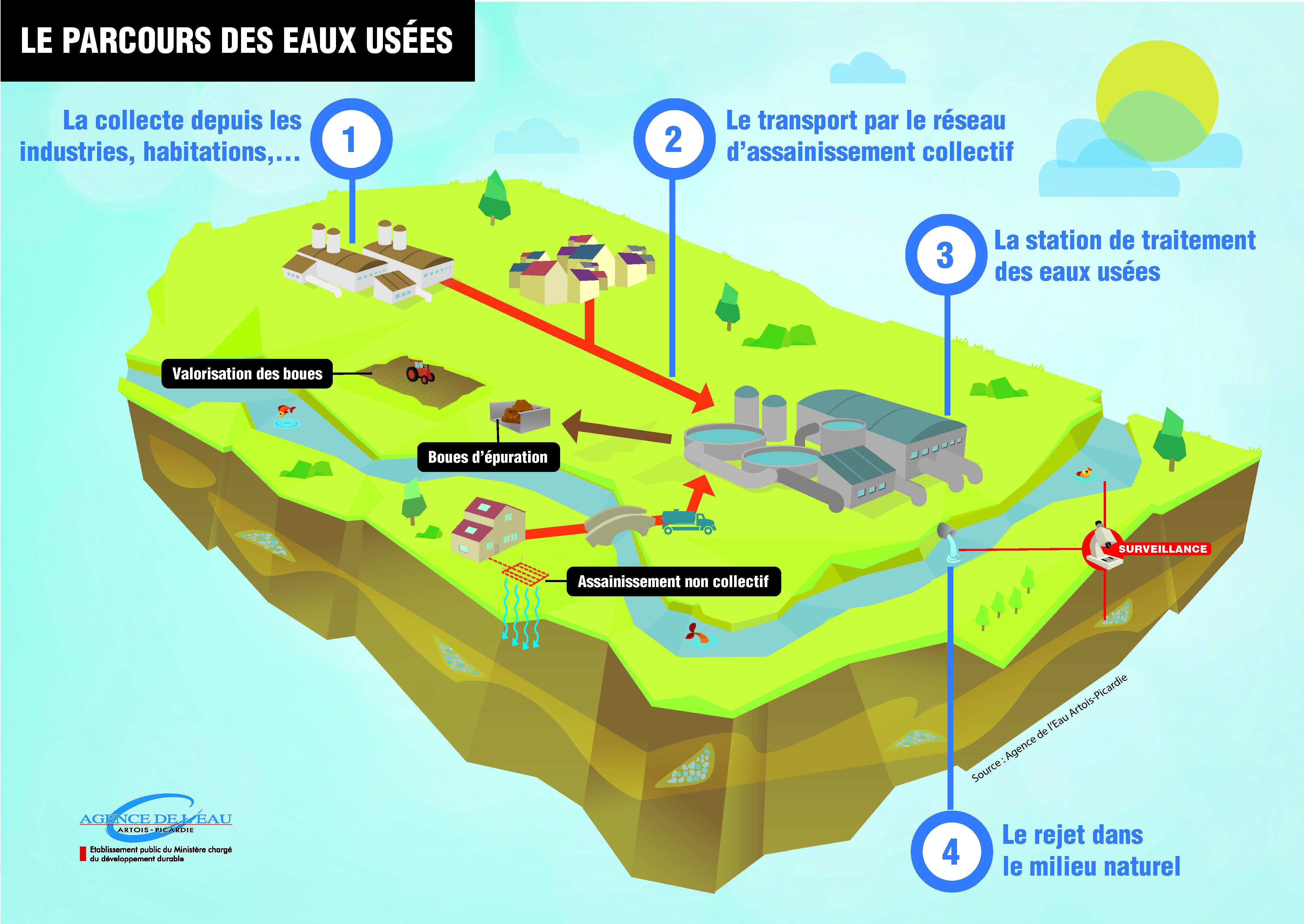 le_parcours_des_eaux_usees.jpg