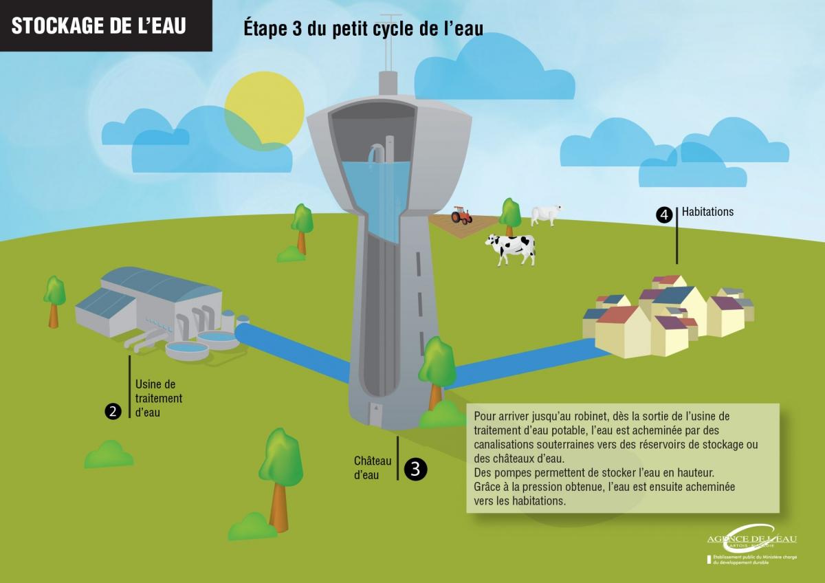 Le stockage de l'eau - Etape 3 du petit cycle de l'eau