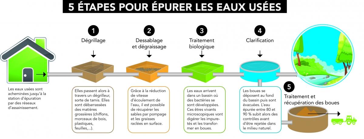 5_etapes_dune_step.jpg