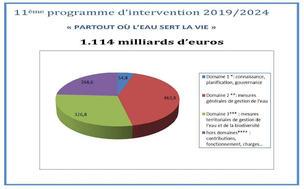 Répartition budgétaire 11ème Programme d'intervention 2019-2024