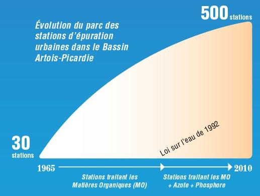 step_evolution_du_parc_des_stations_depuration_entre_1965_et_2010.jpg